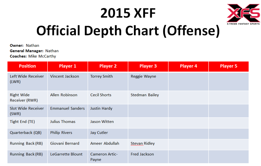 2015 depth charts jacksonville jaguars x treme fantasy sports